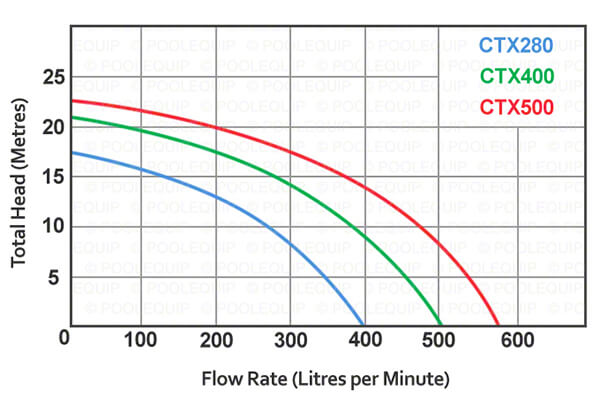 Astral Hurlcon CTX Pool Pump Flow Rates