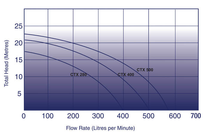 Astral Hurlcon Pump Flow Rate Chart