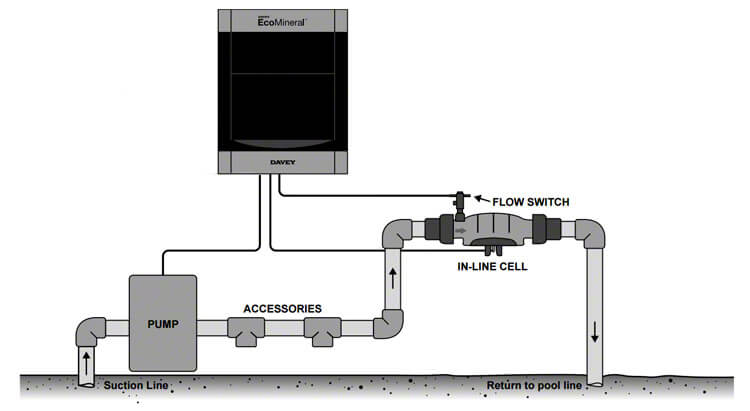 Davey EcoMineral Mineral Salt Sanisiter Equipment Setup Diagram