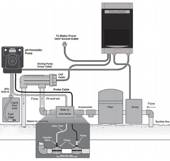Davey Peristaltic pH Pump Auto Dosing Acid Feeder Equipment Setup Diagram