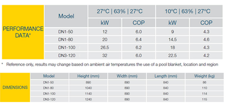 Davey by Nirvana Heat Pump Datatable
