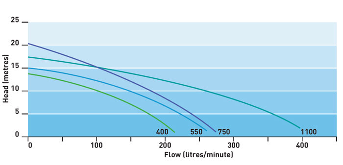 Onga Leisuretime LTP Pump Flow Rate